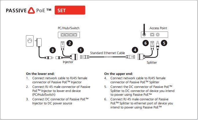 RF Elements POESETv2 Passive PoE Set V2-5,5x2,1