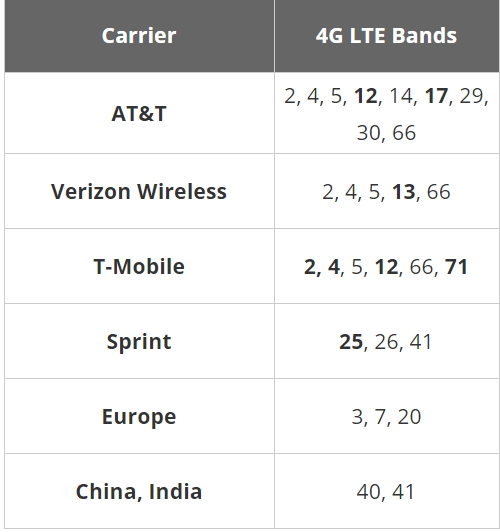 Carrier LTE Bands